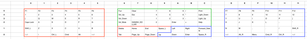 Rows and columns layout